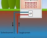 Schema einer W�rmepumpe mit Saug- und Schluckbrunnen (Wasser/Wasser)